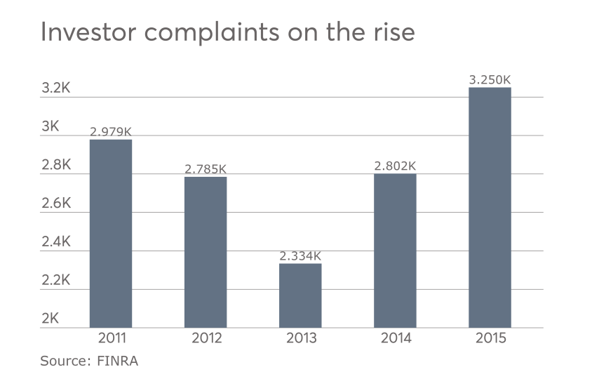 Investor complaints received by FINRA.png