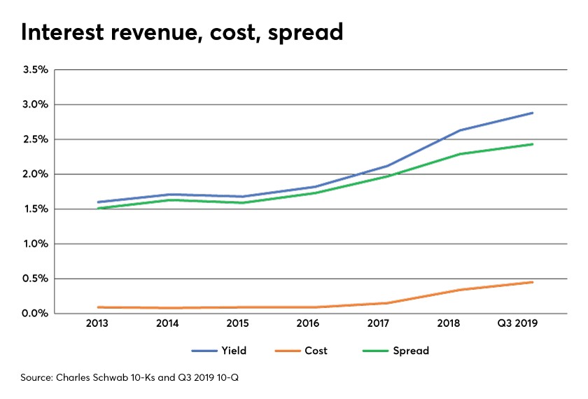 Interest Revenue Cost Spread Schwab Allan Roth 2020