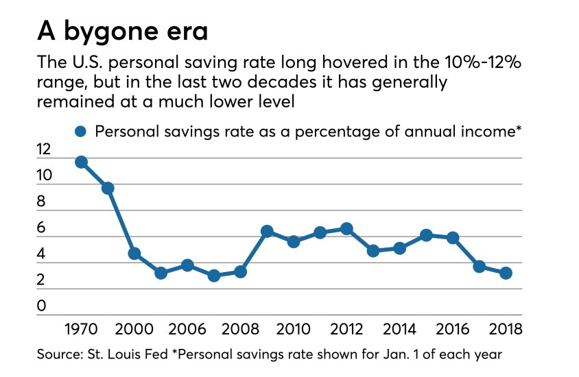 Charting the U.S. personal savings rate from 1970 through 2018.