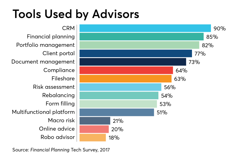 Tools-used-by-advisors-tech-survey-2018