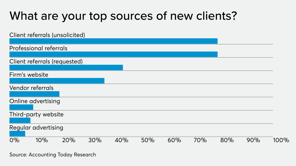 AT-121019-ADP-Top sources of clients CHART