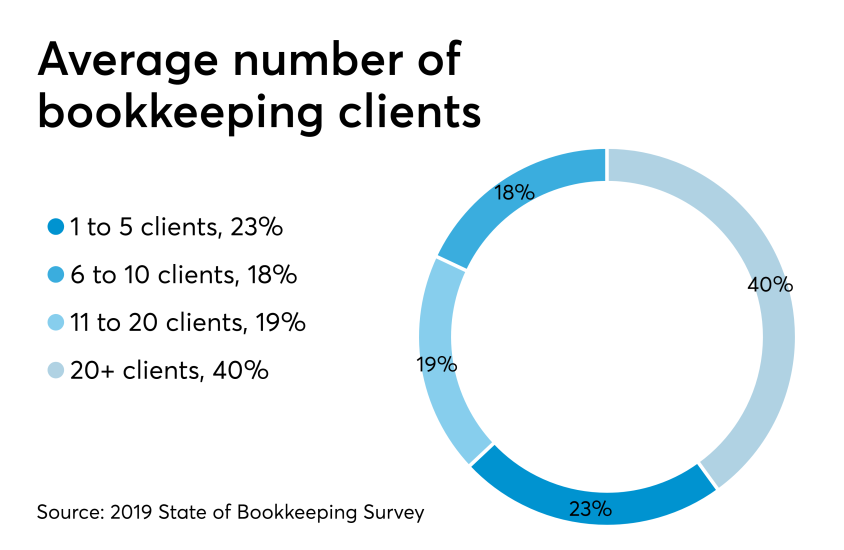 AT-062719- Bookkeeping Survey CHART - Average number of clients