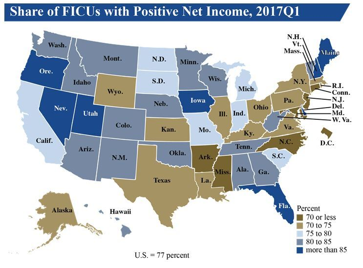NCUA Positive Net Income Q1 2017 - CUJ 061217.JPG