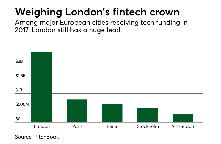 Weighing London's fintech crown