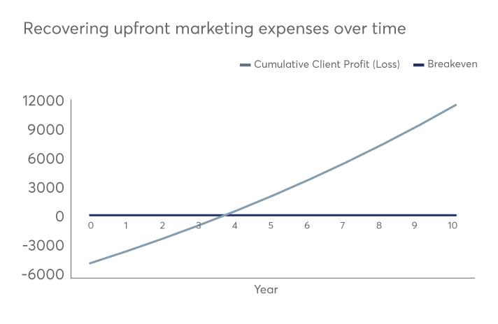 Kitces-Marketing-Expenses