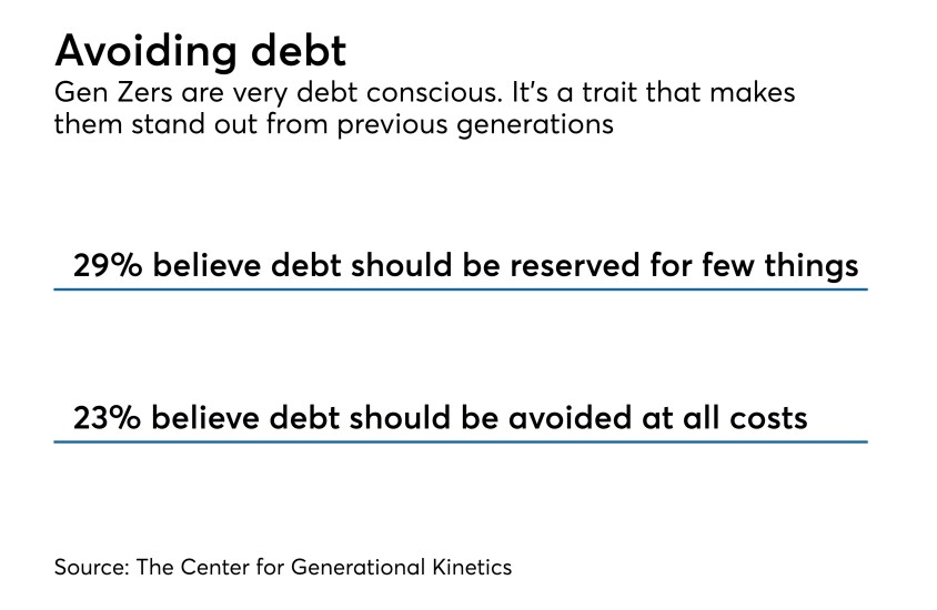 Debt averse