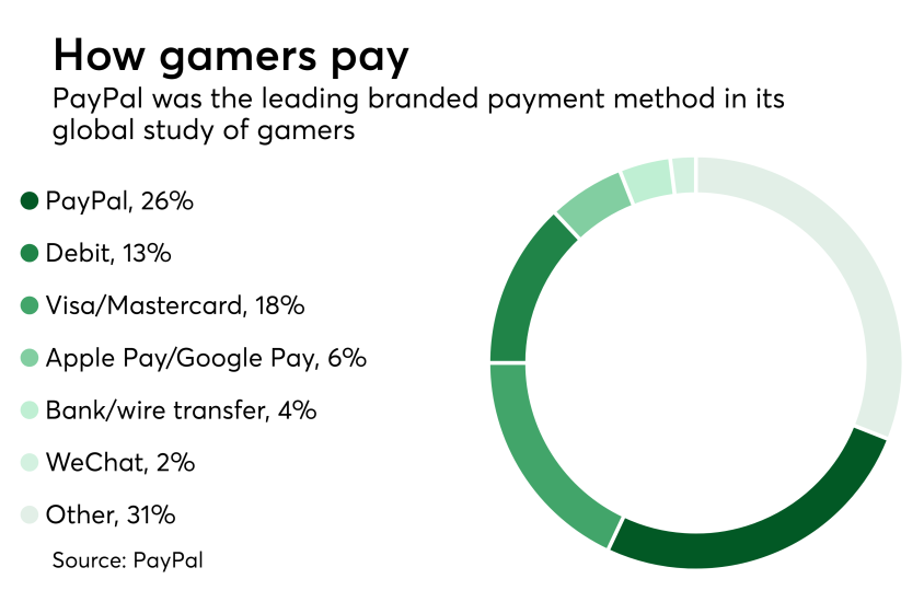 ChartL How gamers pay