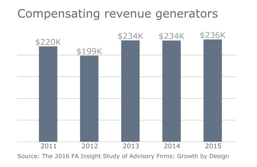 FP.11152015. Slide 4  RIA compensation revenue role compensation.png