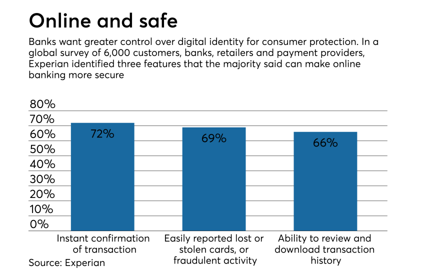 Experian survey result from study on fraud and digital identity