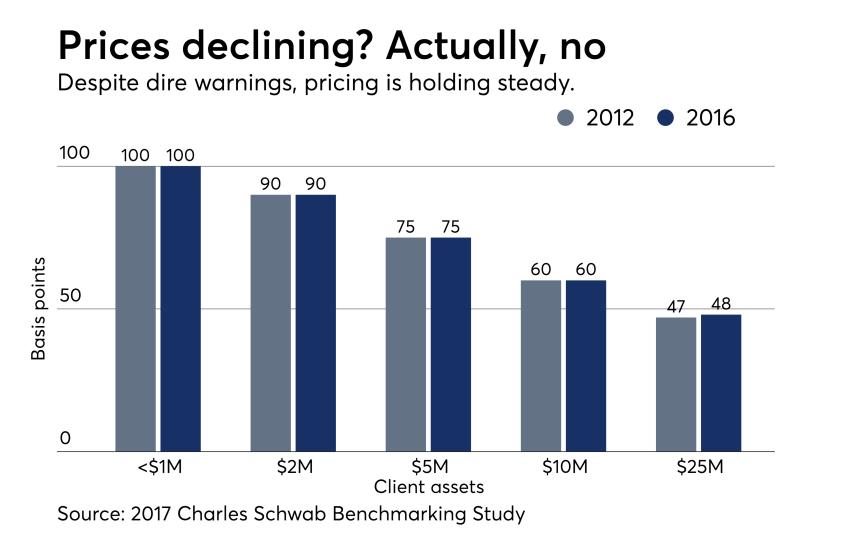 Schwab-No-Decline