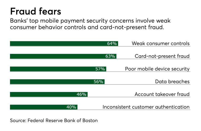 Chart: Fraud fears