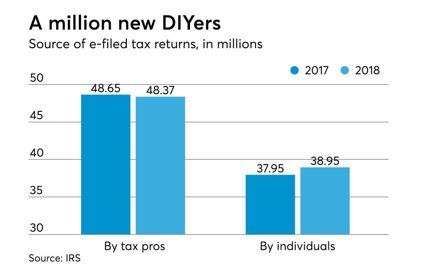 AT-040718-Tax Season So Far - DIY versus tax pros