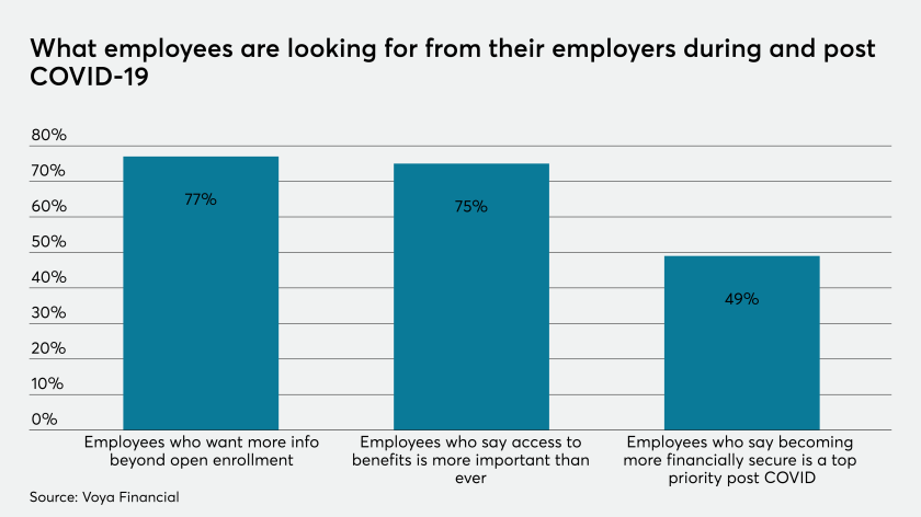 What employees want from employers during COVID
