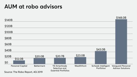 AUM at robo advisors 3/31/20 Betterment Vanguard Schwab