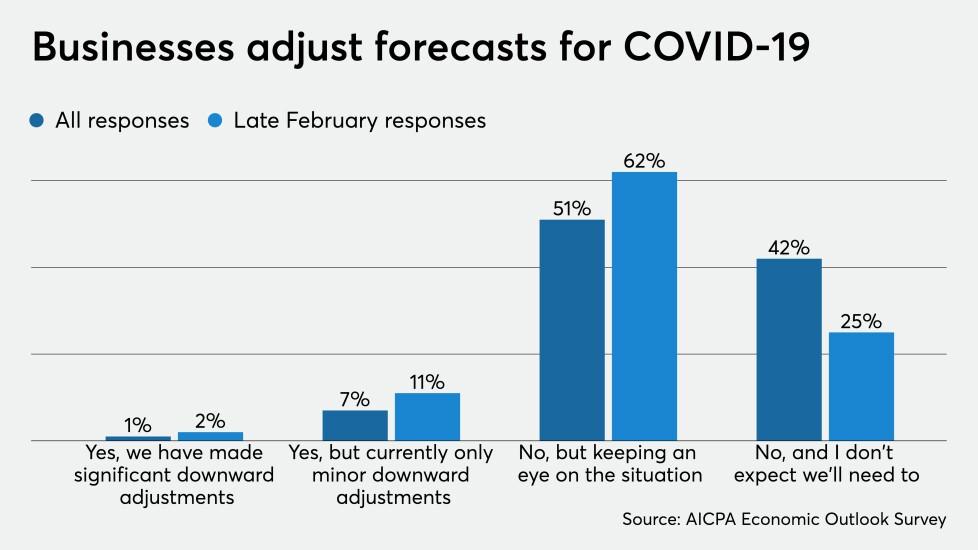 Businesses adjust forecast AICPA economic outlook survey chart Coronavirus covid19