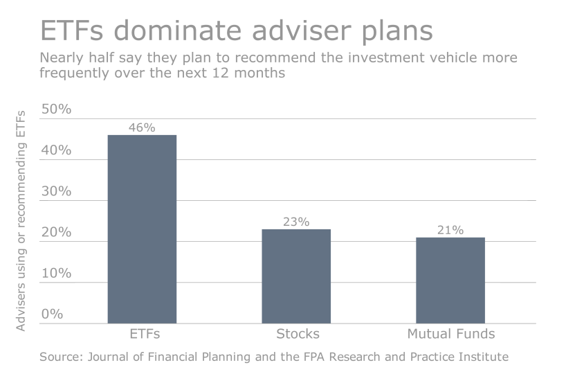 Advisers-increasing-use-of-ETFs