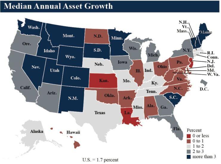 NCUA median annual asset growth Q3 2018 - CUJ 121818.JPG