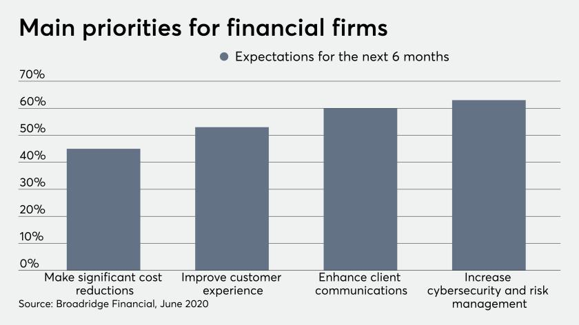 fp_07_13_2020 Broadridge Financial technology priorities survey June 2020.png