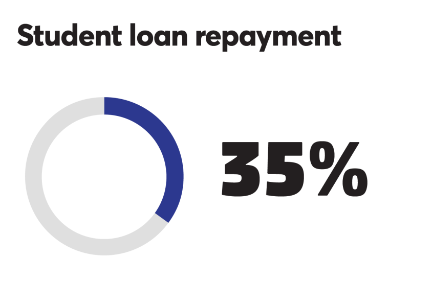 BTN_0918_Student loan 35%.png