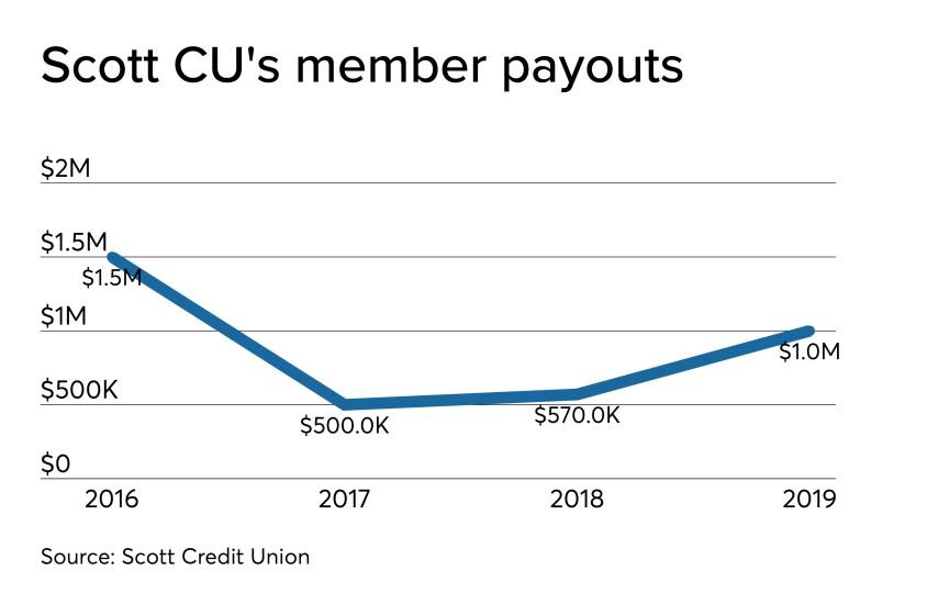 CUJ 121919 - Scott CU 2019 dividend.jpeg