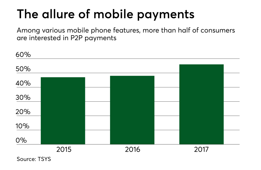 Chart: The allure of mobile payments