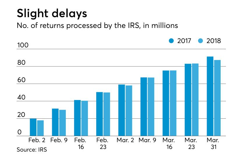 AT-040718-Tax Season So Far - Processed