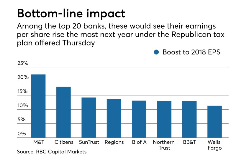 how much banks earnings per share would rise next year if the corporate tax rate was lowered to 20% from the current 35%