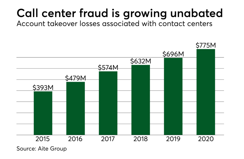Chart: Call center fraud is growing unabated