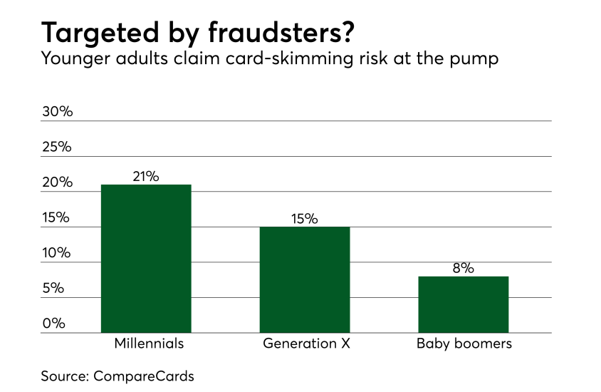 Chart: Targeted by fraudsters?