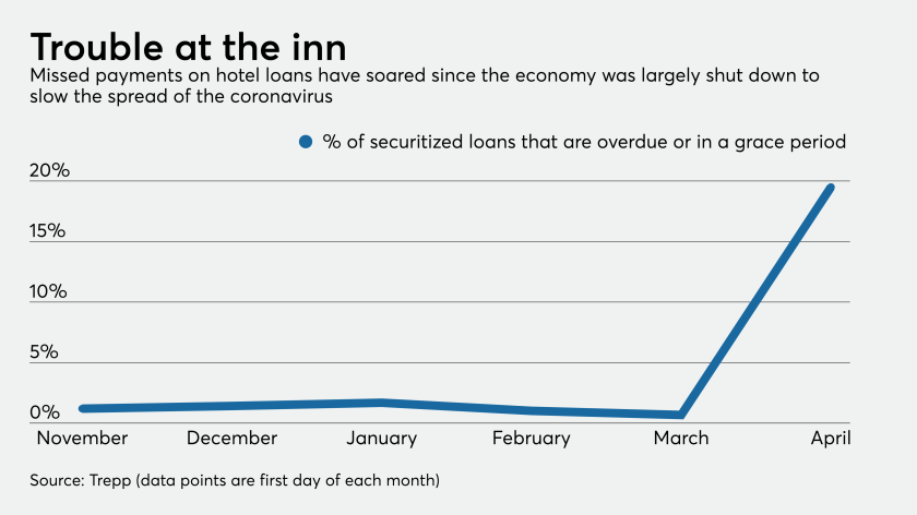 % of securitized hotel loans that are overdue or in grace period