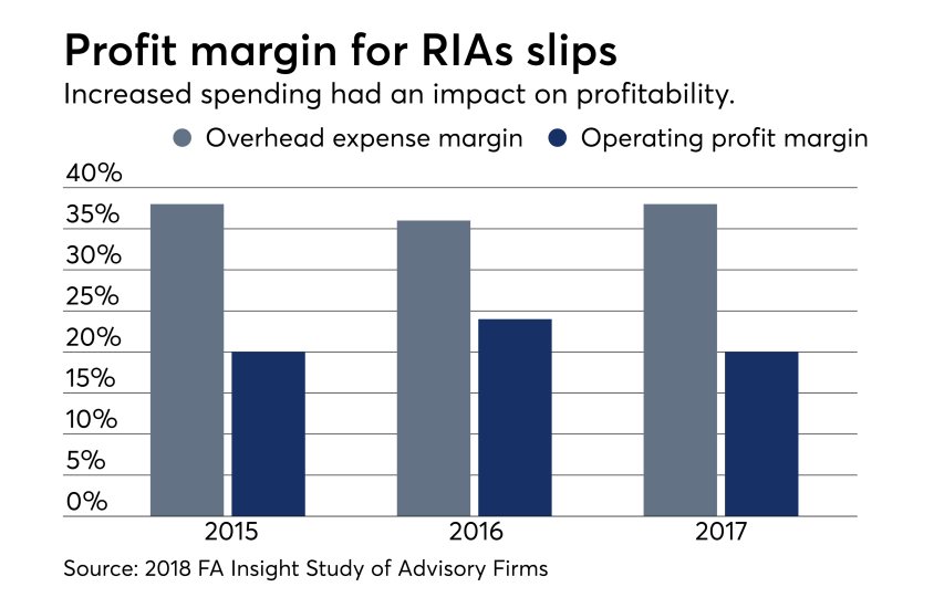RIA profit margins FA Insight report 0818