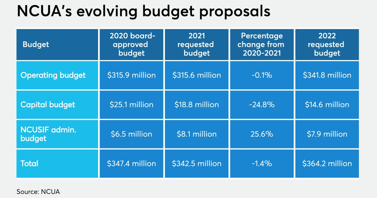 Budget splits NCUA board over 2021 crisis preparations