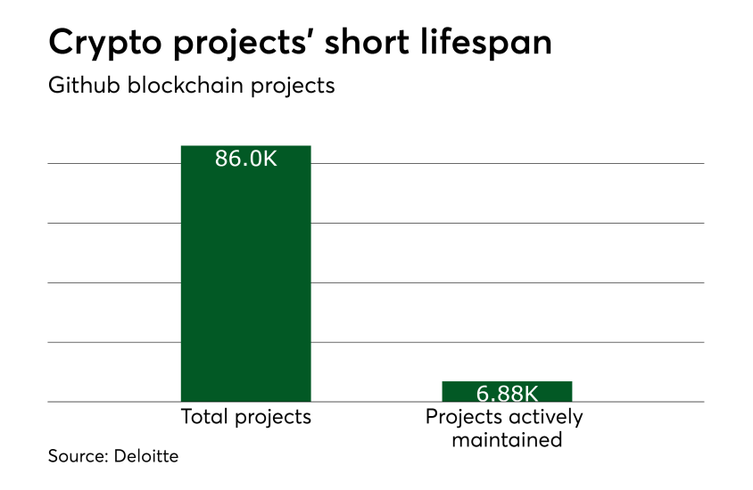 Chart: Crypto projects' short lifespan