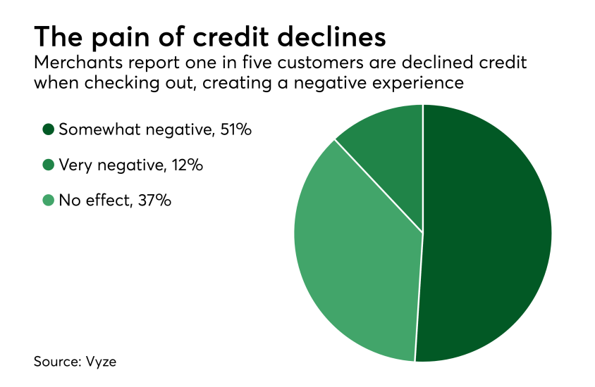 Chart: The pain of credit declines