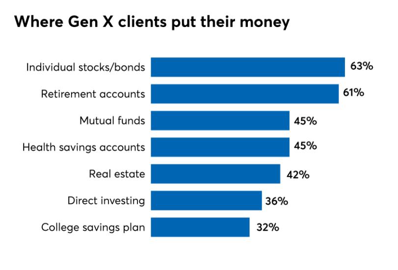 FWR Where Gen X clients put their money 1119.png