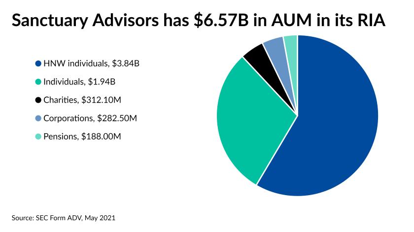 Sanctuary Advisors has $6.57B in AUM in its RIA