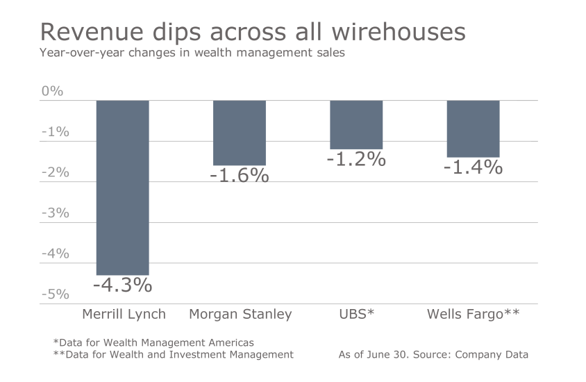 How the wirehouses stack up Q2 Slide 1