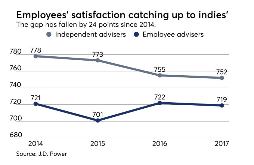 Employee and indie advisers satisfaction J.D. Power