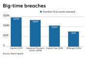 Number of accounts exposed in Equifax, Capital One and other big financial data breaches