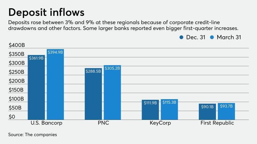 Deposit increases at regional banks, first quarter 2020