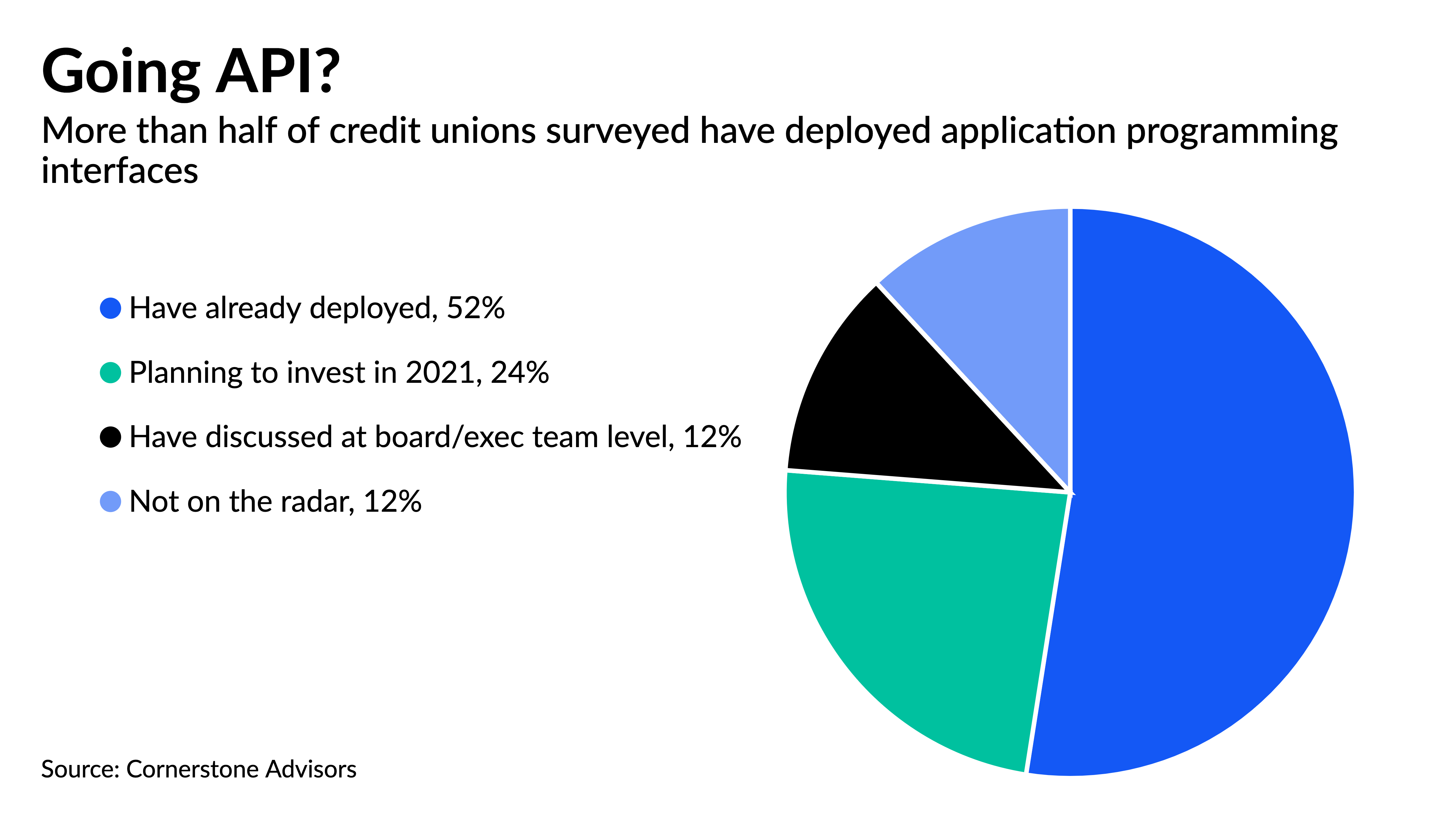 americanbanker.com - Frank Gargano - Two fintechs give credit unions banking-as-a-service capability